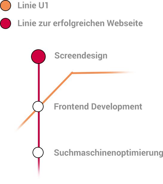 Linie zur erfolgreichen Webseite