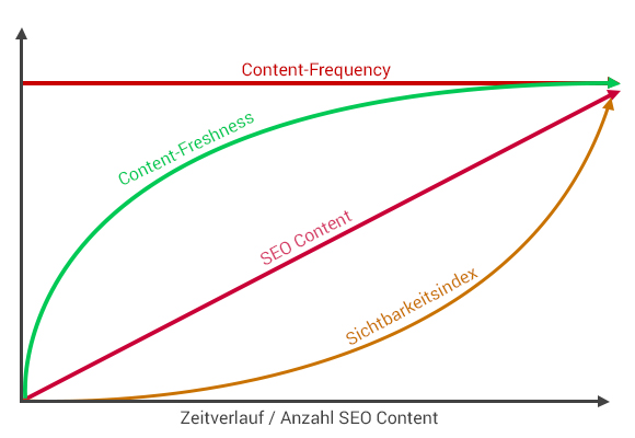 Content Marketing Verlauf