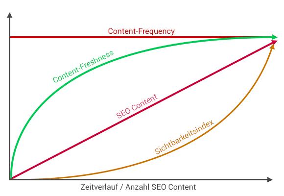 Content Marketing Verlauf
